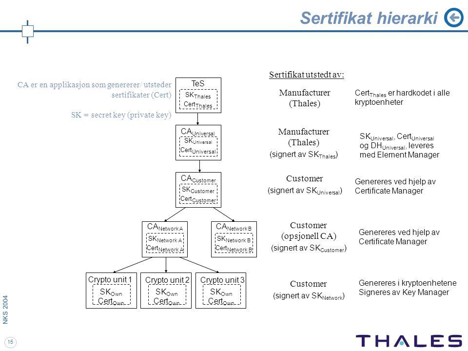 15 NKS 2004 Sertifikat hierarki SK Thales Cert Thales TeS SK Network A Cert Network A CA Network A SK Universal Cert Universal CA Universal SK Own Cer