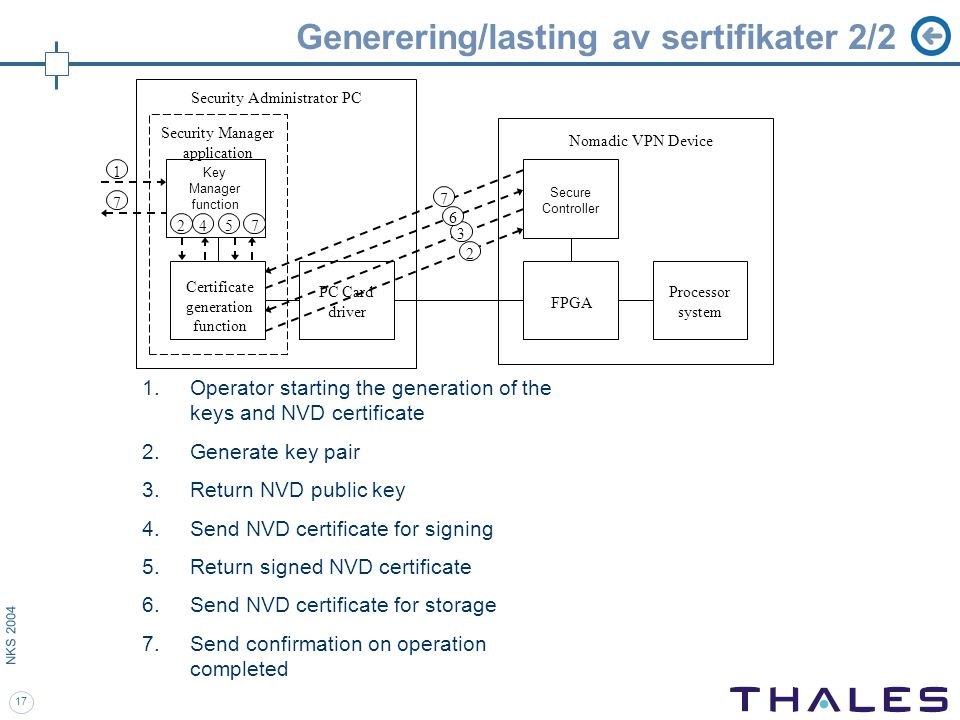 17 NKS 2004 Generering/lasting av sertifikater 2/2 Security Manager application Secure Controller Processor system FPGA Nomadic VPN Device Key Manager function PC Card driver Certificate generation function Security Administrator PC 1.Operator starting the generation of the keys and NVD certificate 2.Generate key pair 3.Return NVD public key 4.Send NVD certificate for signing 5.Return signed NVD certificate 6.Send NVD certificate for storage 7.Send confirmation on operation completed