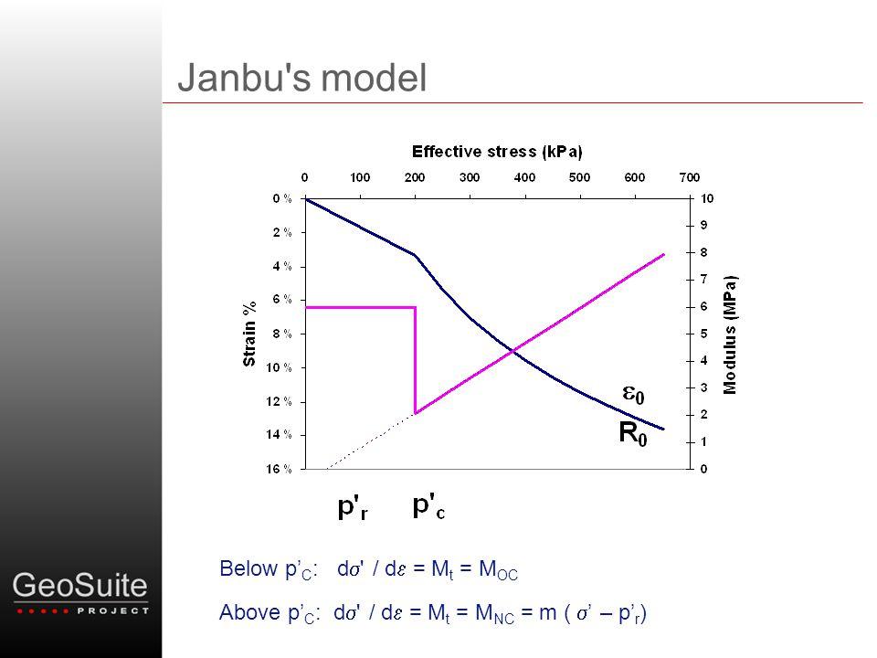 Janbu's model Below p' C : d  ' / d  = M t = M OC Above p' C : d  ' / d  = M t = M NC = m (  ' – p' r )