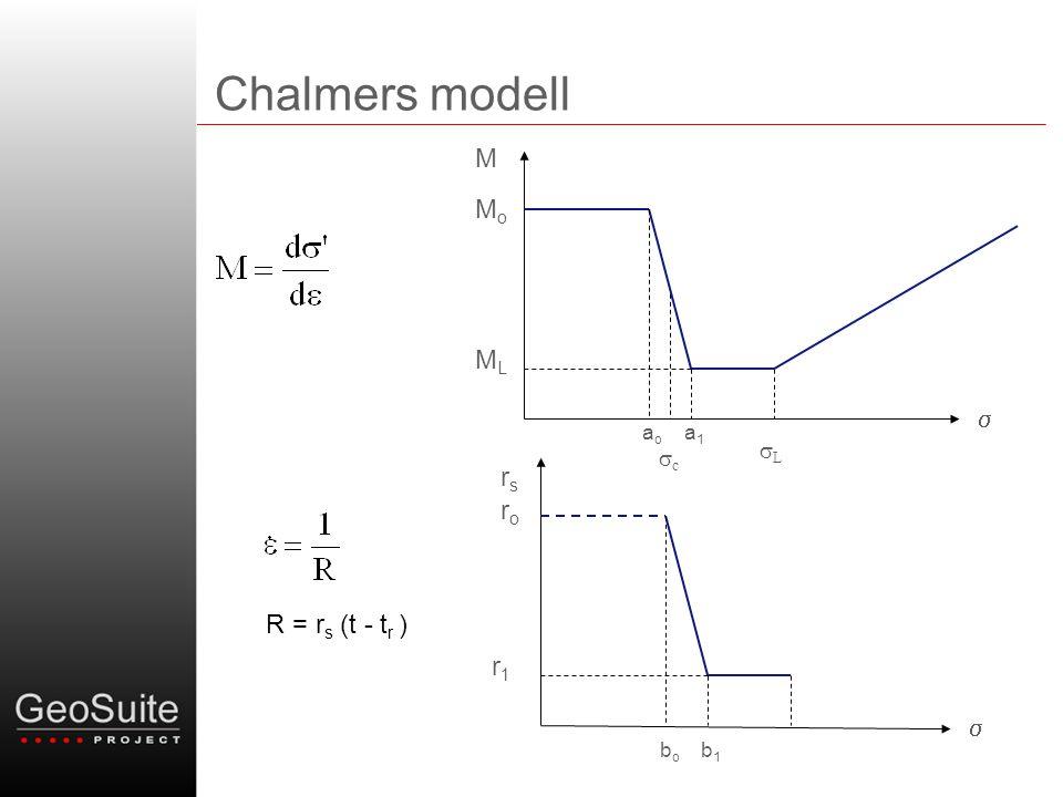 Chalmers modell  M MoMo MLML aoao a1a1 cc LL R = r s (t - t r )  rsrs roro r1r1 bobo b1b1
