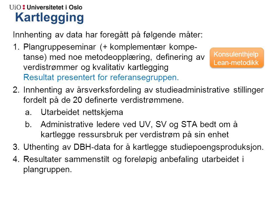 Kartlegging Innhenting av data har foregått på følgende måter: 1.Plangruppeseminar (+ komplementær kompe- tanse) med noe metodeopplæring, definering av verdistrømmer og kvalitativ kartlegging Resultat presentert for referansegruppen.