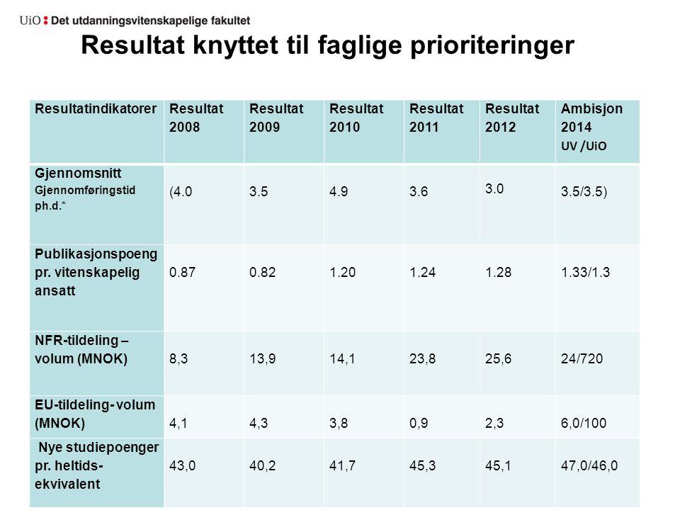 Resultat knyttet til faglige prioriteringer Resultatindikatorer Resultat 2008 Resultat 2009 Resultat 2010 Resultat 2011 Resultat 2012 Ambisjon 2014 UV /UiO Gjennomsnitt Gjennomføringstid ph.d.* (4.0 3.5 4.9 3.6 3.0 3.5/3.5) Publikasjonspoeng pr.