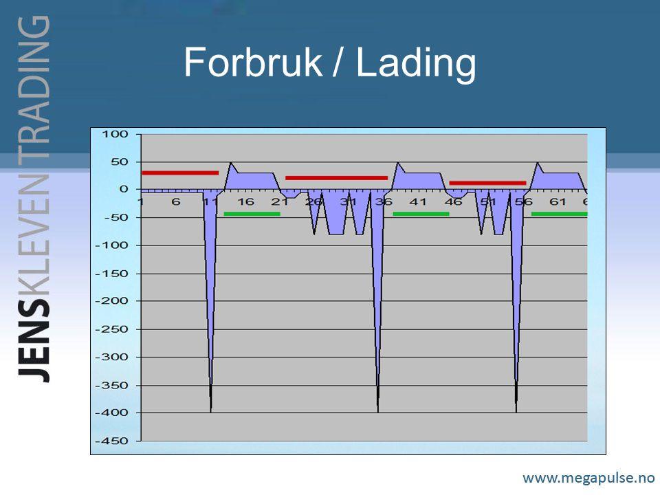 Forbruk / Lading
