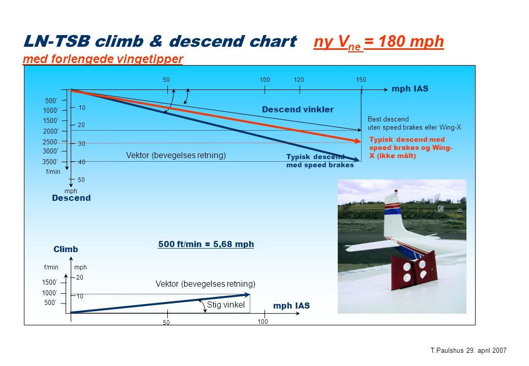 LN-TSB climb & descend chart ny V ne = 180 mph med forlengede vingetipper Descend mph IAS 50 100 mph 50 100 Climb 150120 50 10 20 30 40 mph 10 20 3500' 3000' 2500' 2000' 1500' 1000' 500' f/min 1500' 1000' 500' f/min mph IAS Vektor (bevegelses retning) Descend vinkler Stig vinkel T.Paulshus 29.