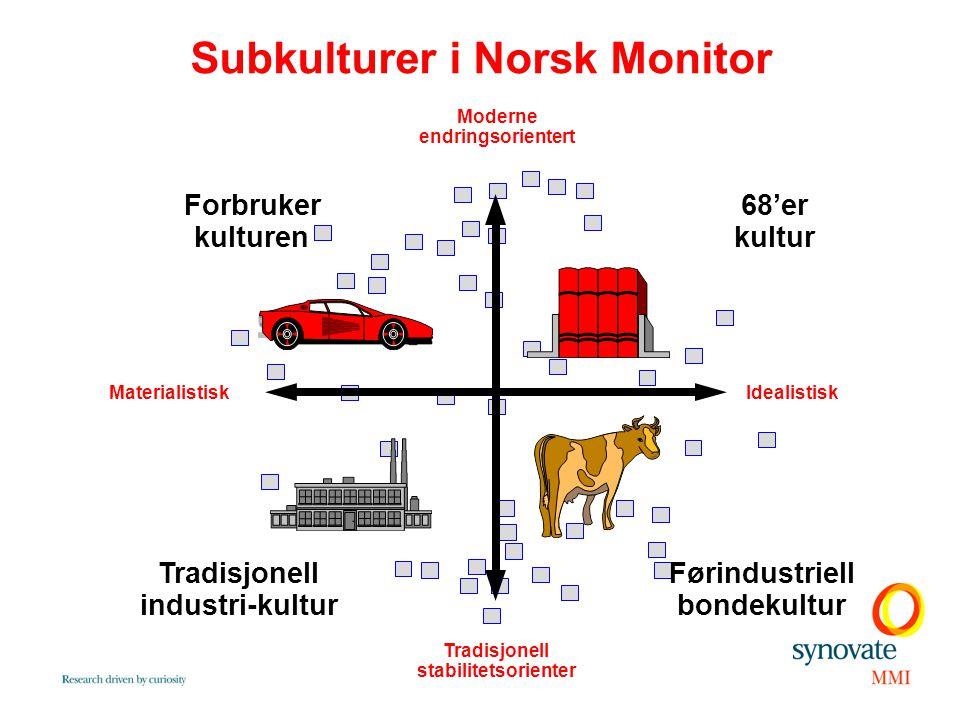 Subkulturer i Norsk Monitor IdealistiskMaterialistisk Moderne endringsorientert Tradisjonell stabilitetsorienter Forbruker kulturen 68'er kultur Tradi