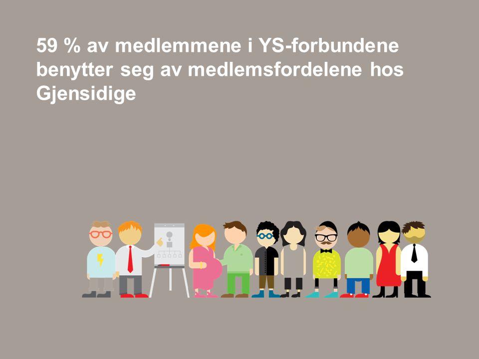 59 % av medlemmene i YS-forbundene benytter seg av medlemsfordelene hos Gjensidige