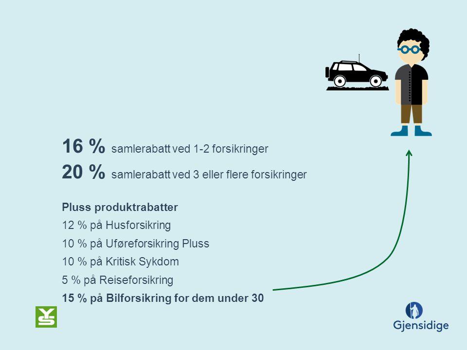 16 % samlerabatt ved 1-2 forsikringer 20 % samlerabatt ved 3 eller flere forsikringer Pluss produktrabatter 12 % på Husforsikring 10 % på Uføreforsikring Pluss 10 % på Kritisk Sykdom 5 % på Reiseforsikring 15 % på Bilforsikring for dem under 30