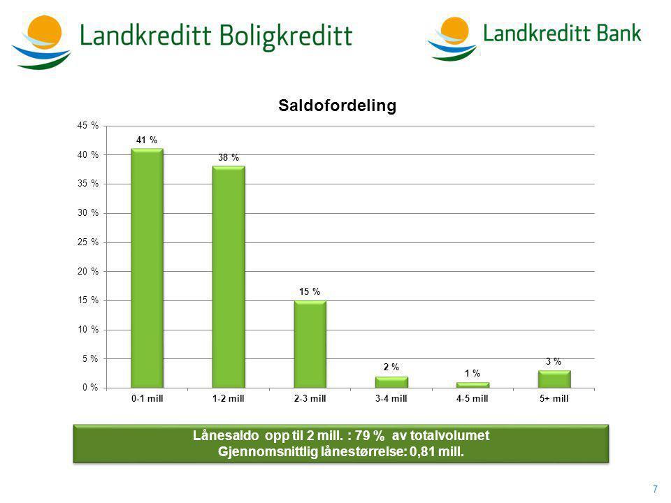 7 Lånesaldo opp til 2 mill. : 79 % av totalvolumet Gjennomsnittlig lånestørrelse: 0,81 mill.