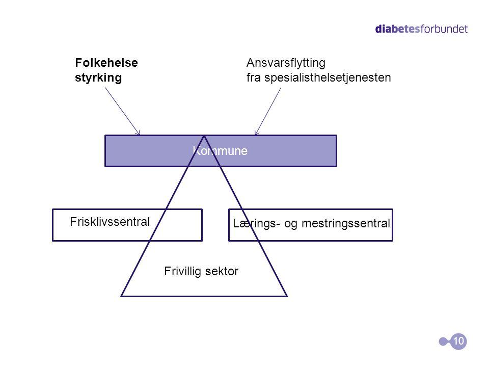 10 Frivillig sektor Frisklivssentral Lærings- og mestringssentral Folkehelse styrking Ansvarsflytting fra spesialisthelsetjenesten Kommune