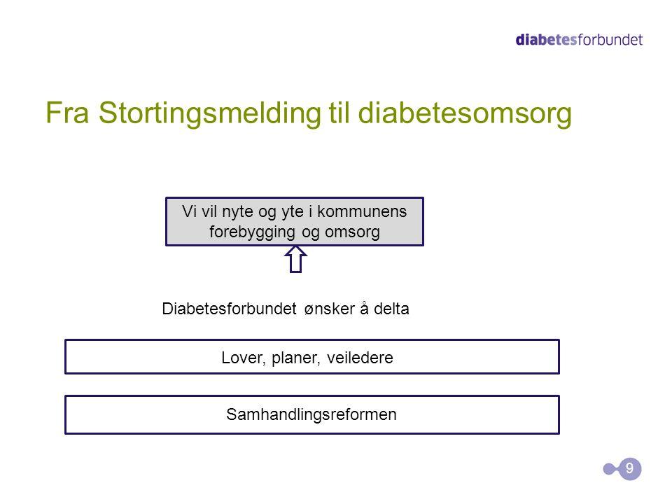 Fra Stortingsmelding til diabetesomsorg 9 Samhandlingsreformen Lover, planer, veiledere Diabetesforbundet ønsker å delta Vi vil nyte og yte i kommunen