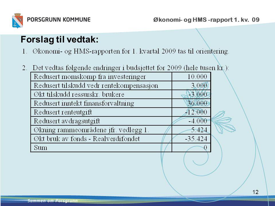 12 Økonomi- og HMS -rapport 1. kv. 09 Forslag til vedtak: