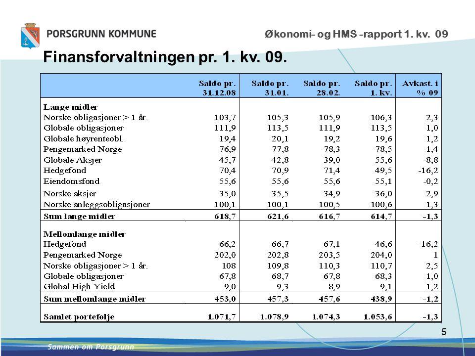5 Økonomi- og HMS -rapport 1. kv. 09 Finansforvaltningen pr. 1. kv. 09.