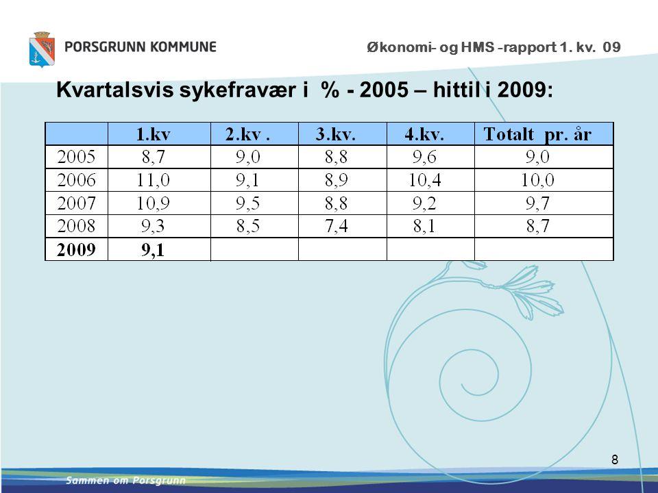 8 Økonomi- og HMS -rapport 1. kv. 09 Kvartalsvis sykefravær i % - 2005 – hittil i 2009: