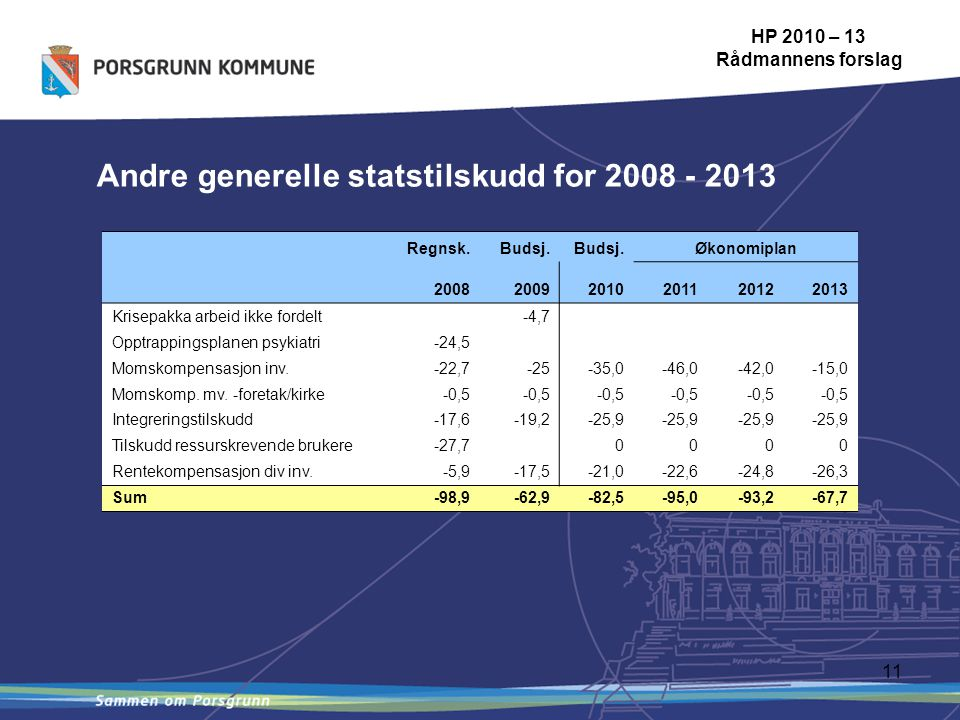 11 Andre generelle statstilskudd for 2008 - 2013 HP 2010 – 13 Rådmannens forslag Regnsk.Budsj.