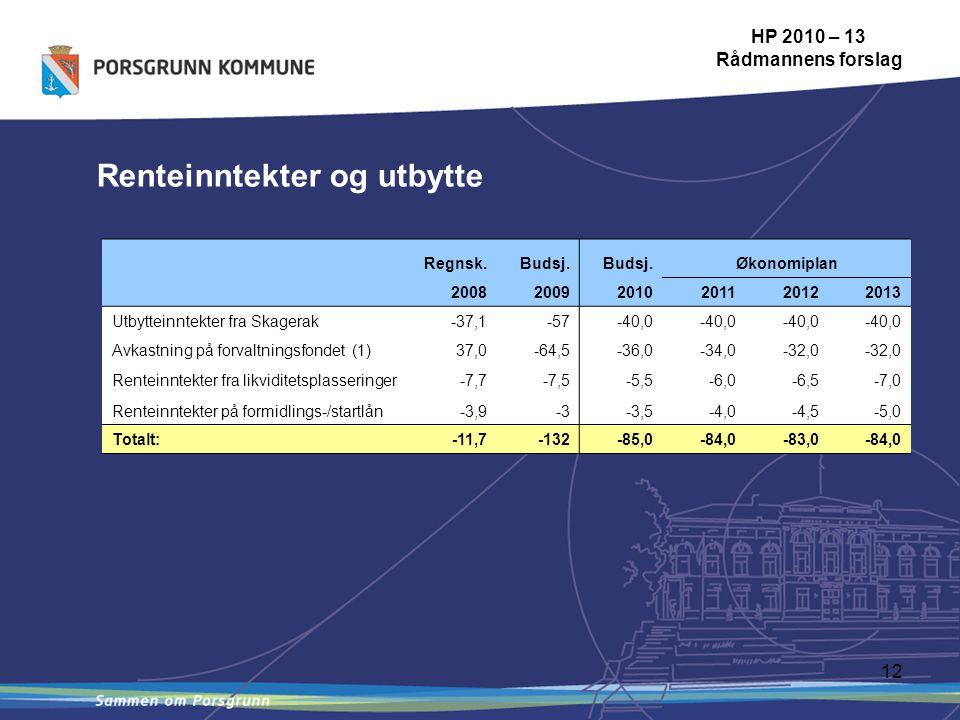 12 Renteinntekter og utbytte HP 2010 – 13 Rådmannens forslag Regnsk.Budsj.