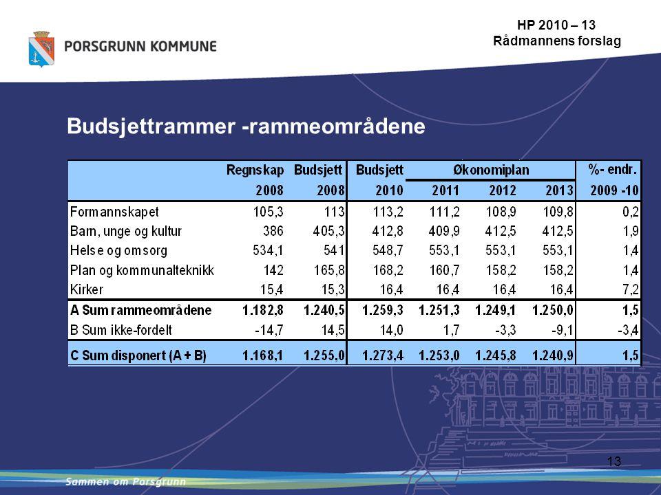 13 Budsjettrammer -rammeområdene HP 2010 – 13 Rådmannens forslag