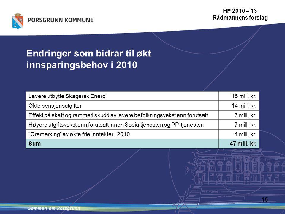 15 Endringer som bidrar til økt innsparingsbehov i 2010 HP 2010 – 13 Rådmannens forslag Lavere utbytte Skagerak Energi15 mill.