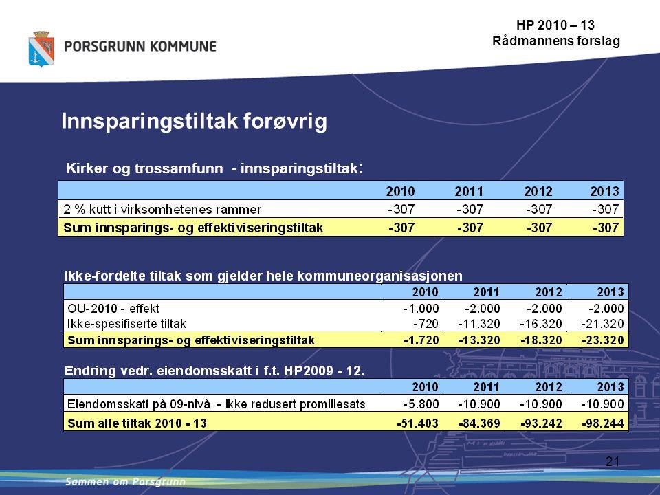 21 Innsparingstiltak forøvrig HP 2010 – 13 Rådmannens forslag Kirker og trossamfunn - innsparingstiltak :