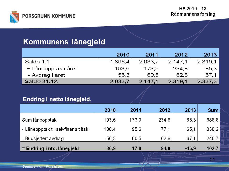 31 Kommunens lånegjeld HP 2010 – 13 Rådmannens forslag Endring i netto lånegjeld.