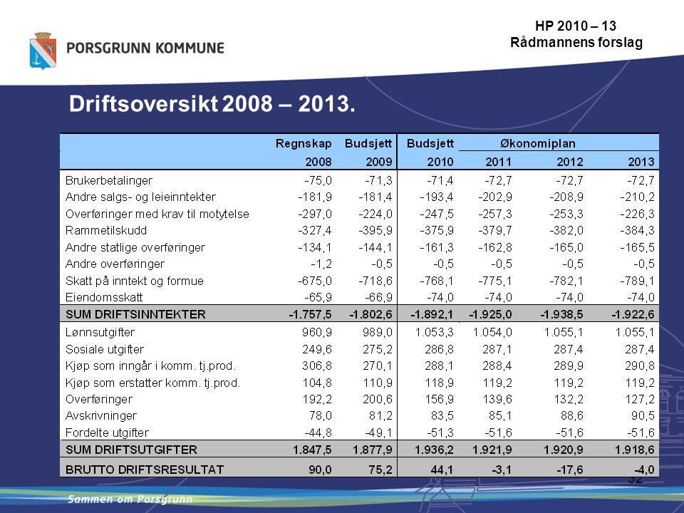 32 Driftsoversikt 2008 – 2013. HP 2010 – 13 Rådmannens forslag