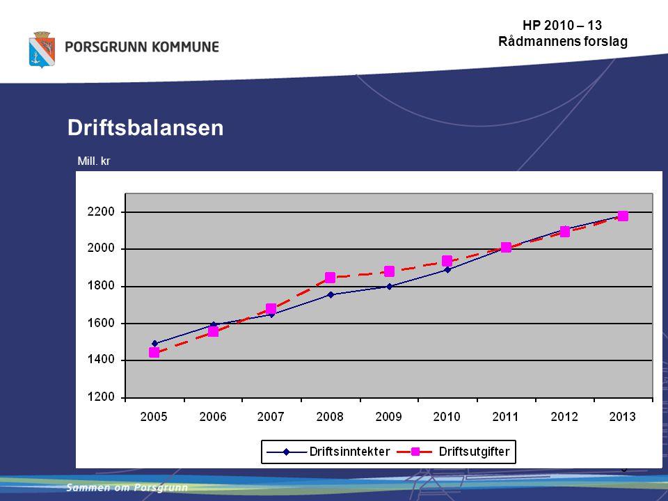 9 Driftsbalansen HP 2010 – 13 Rådmannens forslag Mill. kr