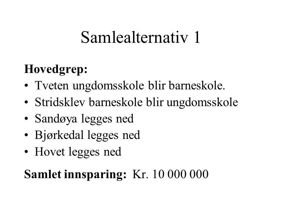 Samlealternativ 1 Hovedgrep: Tveten ungdomsskole blir barneskole. Stridsklev barneskole blir ungdomsskole Sandøya legges ned Bjørkedal legges ned Hove