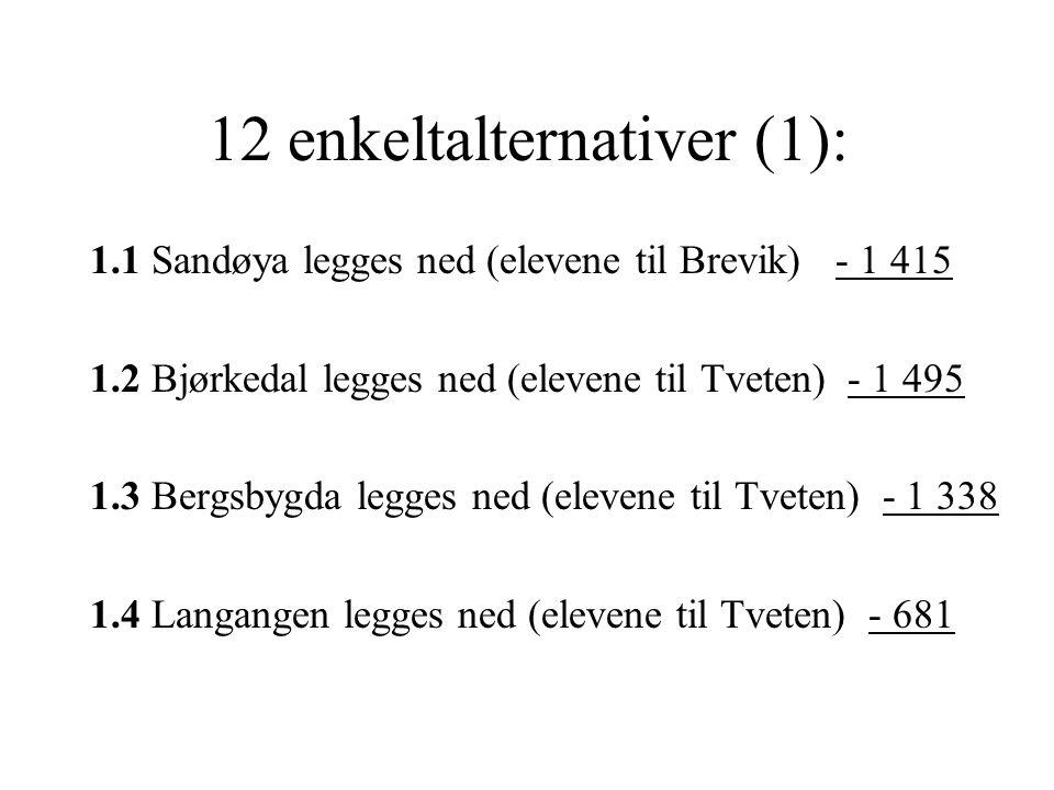 12 enkeltalternativer (1): 1.1 Sandøya legges ned (elevene til Brevik) - 1 415 1.2 Bjørkedal legges ned (elevene til Tveten) - 1 495 1.3 Bergsbygda le