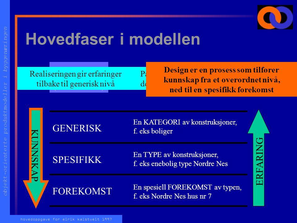 objekt-orienterte produktmodeller i byggenæringen hovedoppgave for eirik kalstveit 1997 Hvordan modellere en enebolig KOSTNADSOVERSLAG