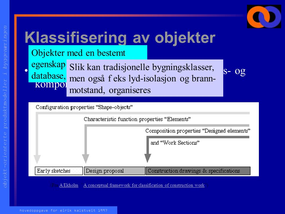 "objekt-orienterte produktmodeller i byggenæringen hovedoppgave for eirik kalstveit 1997 (Fra A Ekholm: ""A conceptual framework for classification of c"