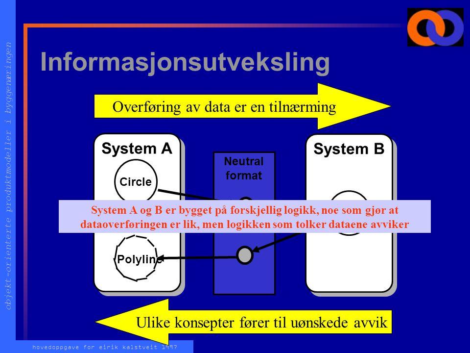 objekt-orienterte produktmodeller i byggenæringen hovedoppgave for eirik kalstveit 1997 Oppgavebesvarelsen Tilgjengelig på internett etter 15. desembe