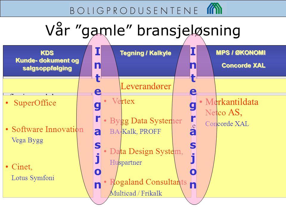 """Vår """"gamle"""" bransjeløsning Tegning / Kalkyle KDS Kunde- dokument og salgsoppfølging MPS / ØKONOMI Produksjon og gjen- finning av dokumenter Oppfølging"""