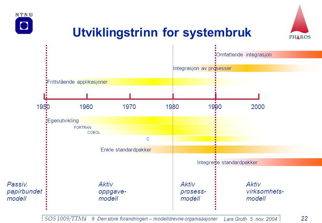 PH ROS Lars Groth 5. nov. 2004 SOS 1009/TTM4 9 Den store forandringen – modelldrevne organisasjoner 22 Utviklingstrinn for systembruk 1950 1960 197019