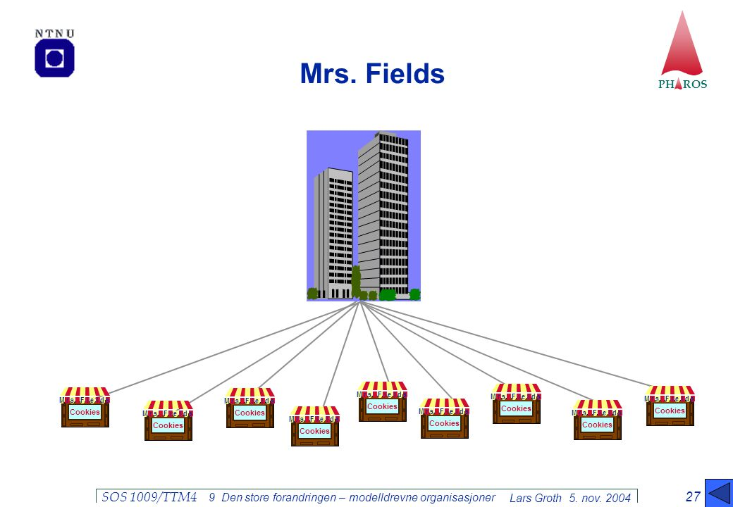 PH ROS Lars Groth 5. nov. 2004 SOS 1009/TTM4 9 Den store forandringen – modelldrevne organisasjoner 27 Mrs. Fields Cookies Mrs.leFids Cookies Mrs.leFi