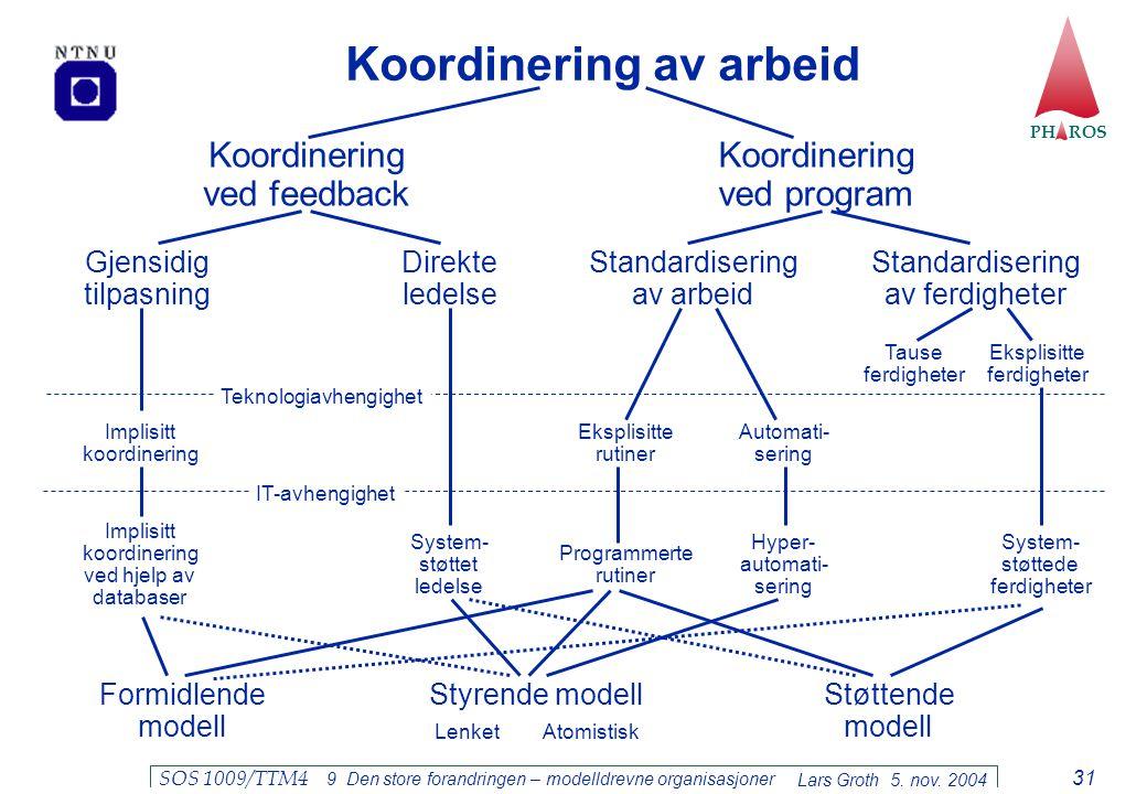 PH ROS Lars Groth 5. nov. 2004 SOS 1009/TTM4 9 Den store forandringen – modelldrevne organisasjoner 31 Koordinering av arbeid Koordinering ved feedbac