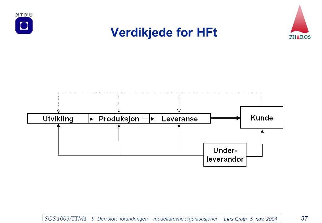 PH ROS Lars Groth 5. nov. 2004 SOS 1009/TTM4 9 Den store forandringen – modelldrevne organisasjoner 37 Verdikjede for HFt