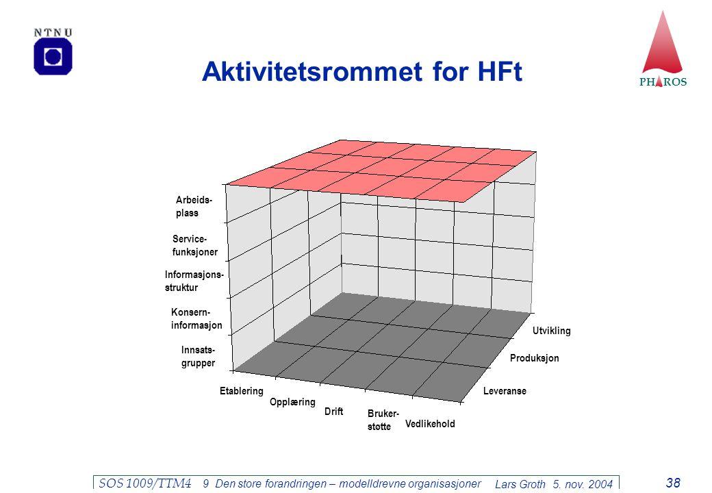 PH ROS Lars Groth 5. nov. 2004 SOS 1009/TTM4 9 Den store forandringen – modelldrevne organisasjoner 38 Aktivitetsrommet for HFt Etablering Opplæring D