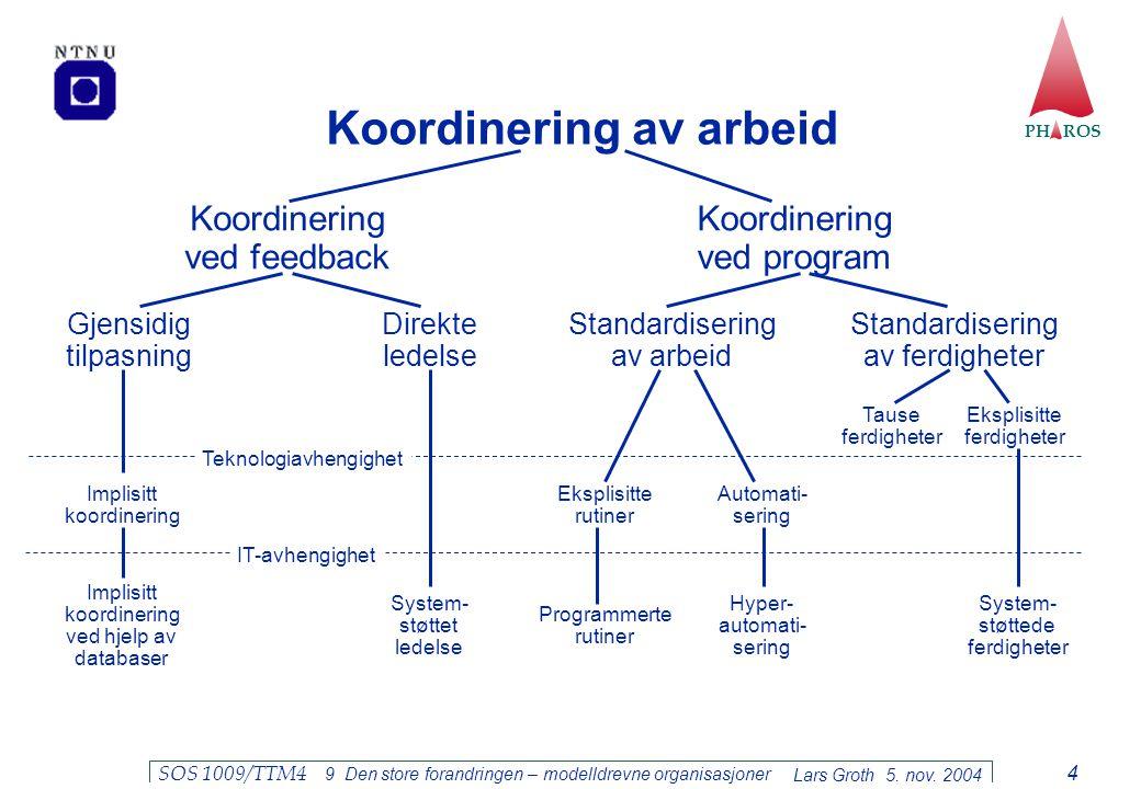 PH ROS Lars Groth 5. nov. 2004 SOS 1009/TTM4 9 Den store forandringen – modelldrevne organisasjoner 4 Koordinering av arbeid Koordinering ved feedback