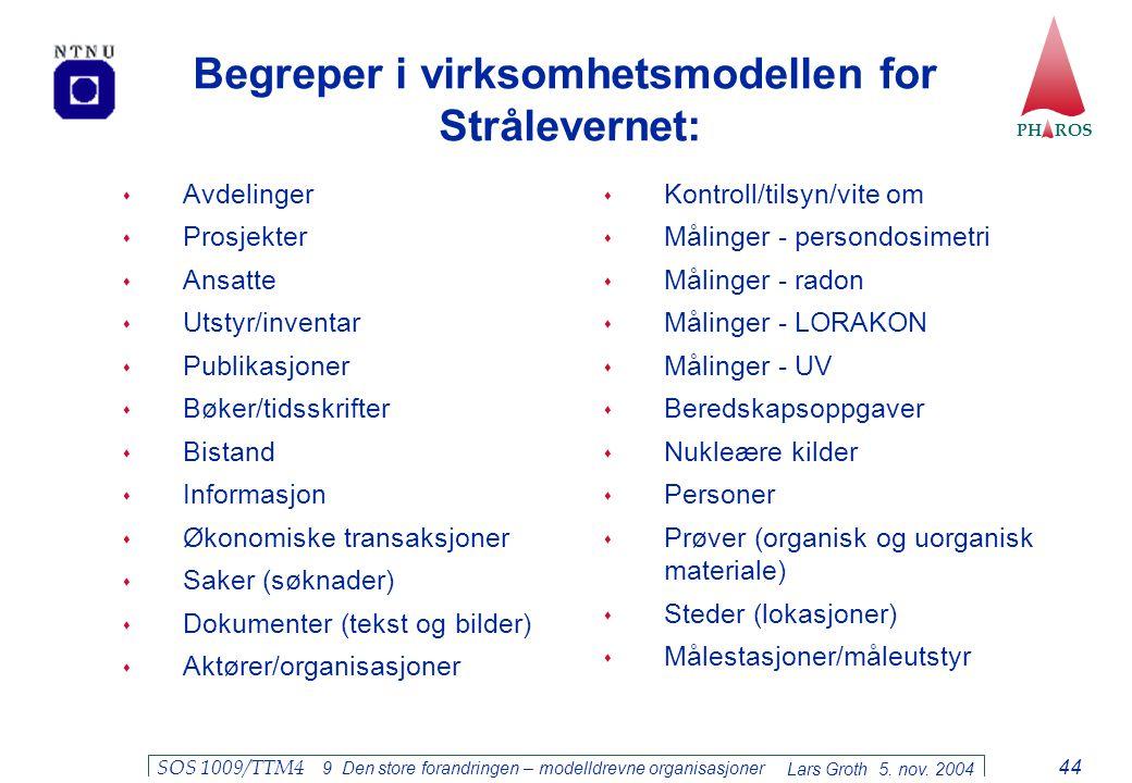 PH ROS Lars Groth 5. nov. 2004 SOS 1009/TTM4 9 Den store forandringen – modelldrevne organisasjoner 44 Begreper i virksomhetsmodellen for Strålevernet