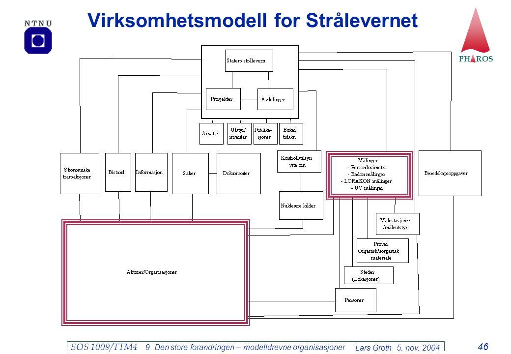 PH ROS Lars Groth 5. nov. 2004 SOS 1009/TTM4 9 Den store forandringen – modelldrevne organisasjoner 46 Virksomhetsmodell for Strålevernet