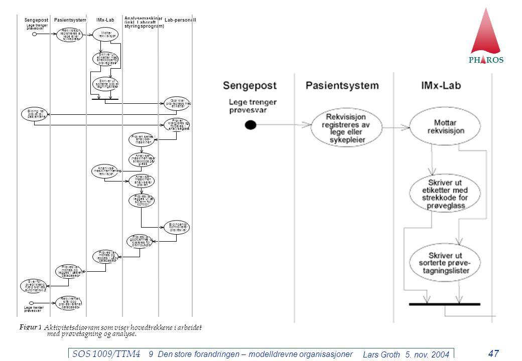 PH ROS Lars Groth 5. nov. 2004 SOS 1009/TTM4 9 Den store forandringen – modelldrevne organisasjoner 47