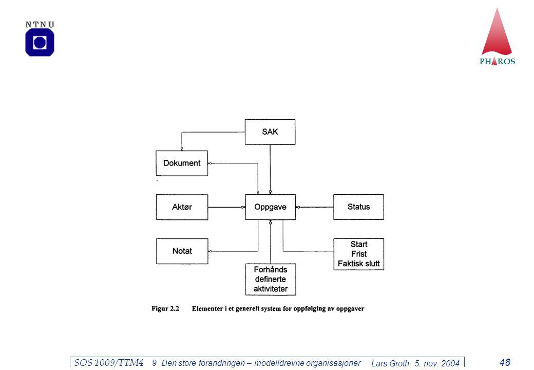PH ROS Lars Groth 5. nov. 2004 SOS 1009/TTM4 9 Den store forandringen – modelldrevne organisasjoner 48