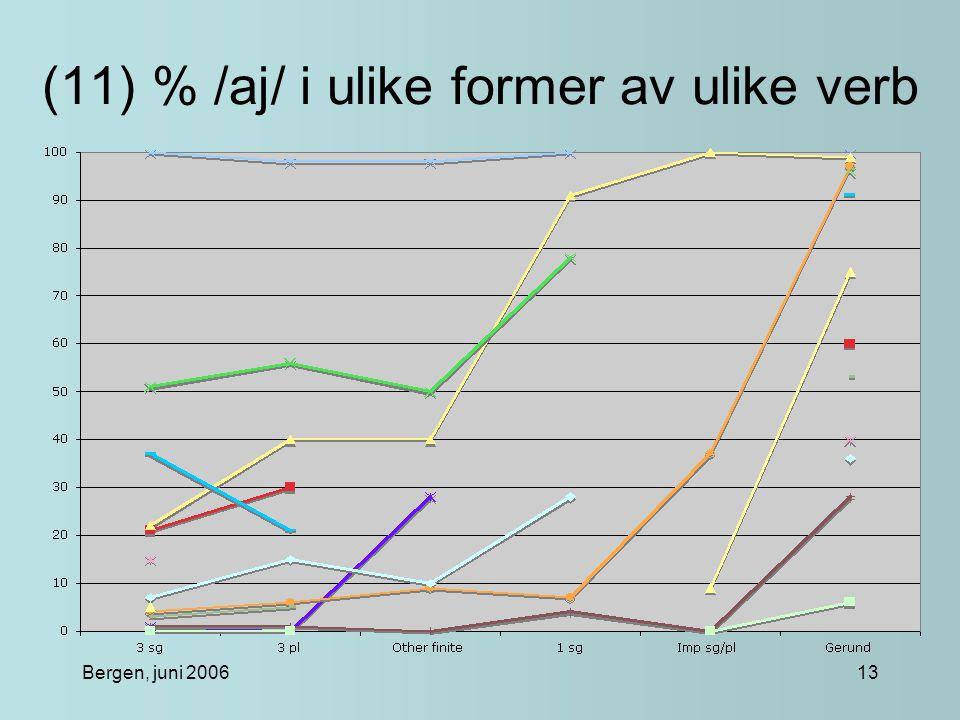 Bergen, juni 200613 (11) % /aj/ i ulike former av ulike verb