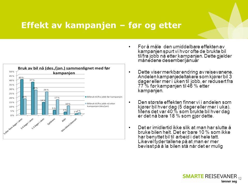 Effekt av kampanjen – før og etter 12 For å måle den umiddelbare effekten av kampanjen spurt vi hvor ofte de brukte bil til/fra jobb nå etter kampanjen.