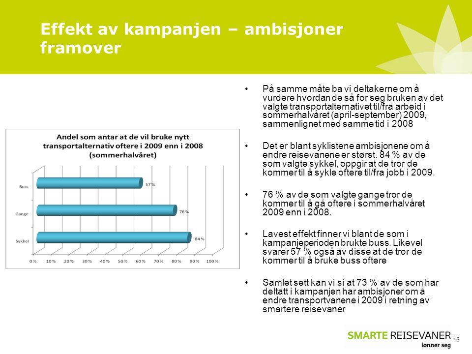 Effekt av kampanjen – ambisjoner framover 16 På samme måte ba vi deltakerne om å vurdere hvordan de så for seg bruken av det valgte transportalternativet til/fra arbeid i sommerhalvåret (april-september) 2009, sammenlignet med samme tid i 2008 Det er blant syklistene ambisjonene om å endre reisevanene er størst.