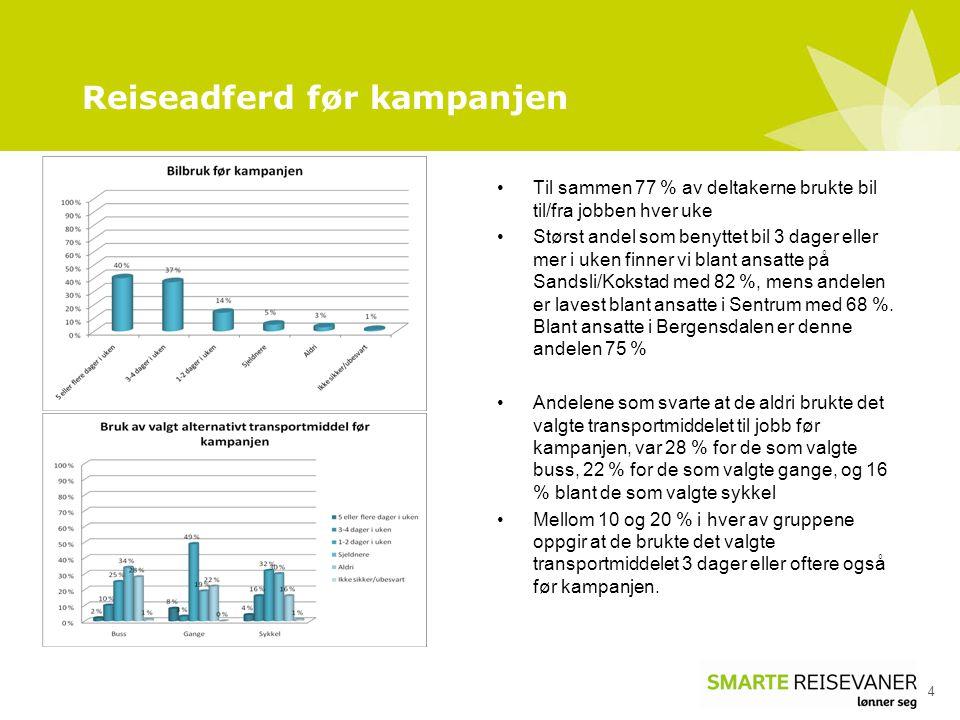 Reiseadferd før kampanjen 4 Til sammen 77 % av deltakerne brukte bil til/fra jobben hver uke Størst andel som benyttet bil 3 dager eller mer i uken finner vi blant ansatte på Sandsli/Kokstad med 82 %, mens andelen er lavest blant ansatte i Sentrum med 68 %.