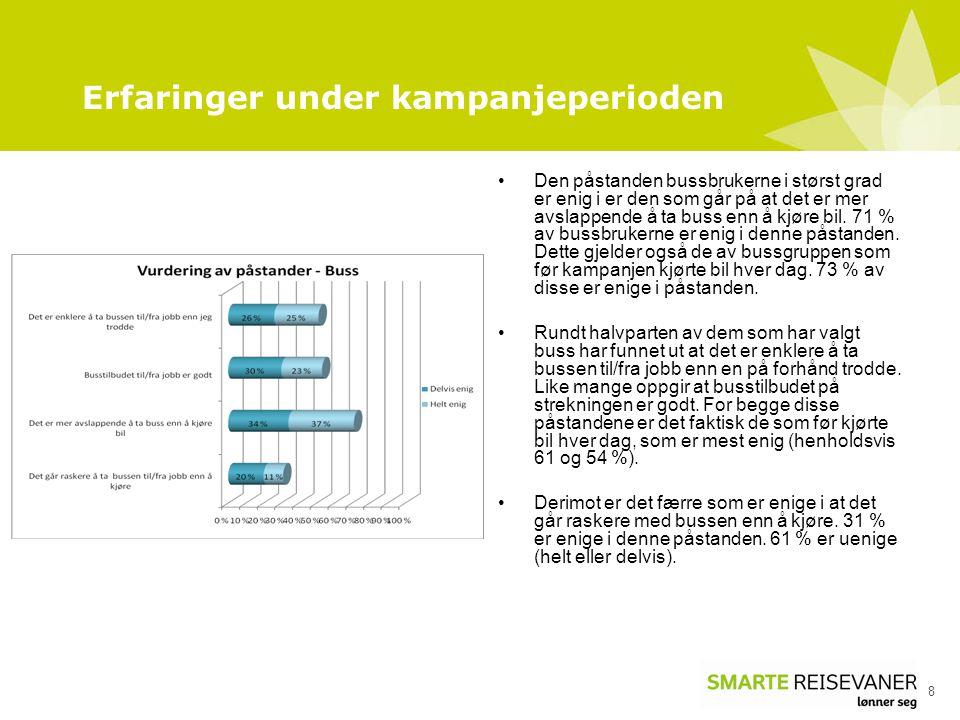 Erfaringer under kampanjeperioden 8 Den påstanden bussbrukerne i størst grad er enig i er den som går på at det er mer avslappende å ta buss enn å kjøre bil.