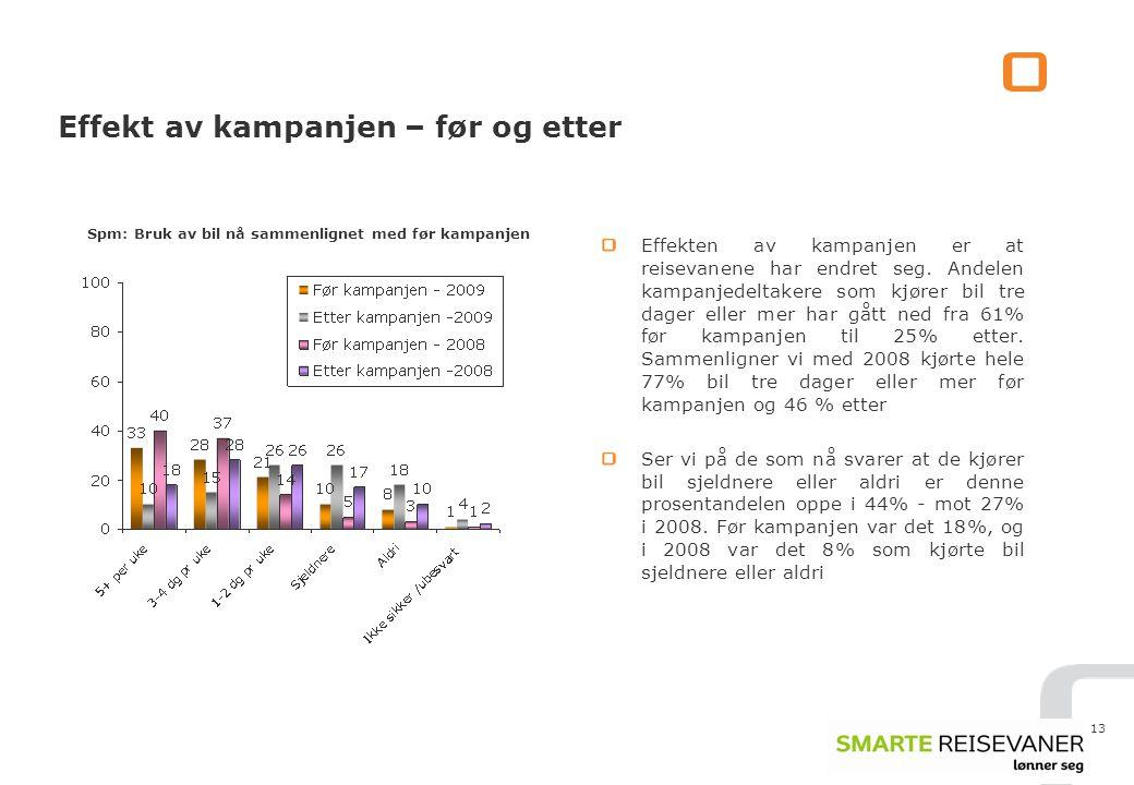 13 Effekt av kampanjen – før og etter Effekten av kampanjen er at reisevanene har endret seg.