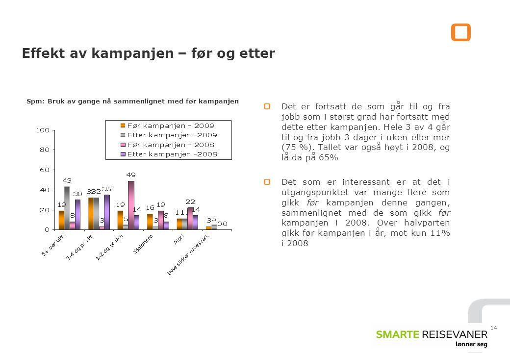 14 Effekt av kampanjen – før og etter Det er fortsatt de som går til og fra jobb som i størst grad har fortsatt med dette etter kampanjen.