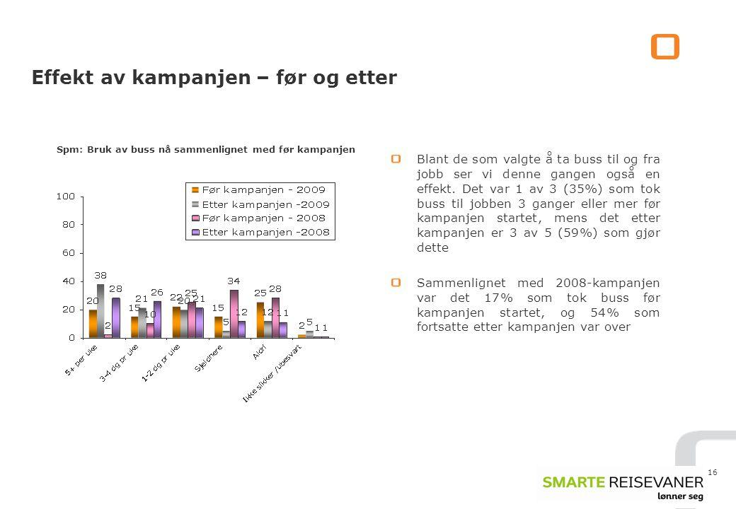16 Effekt av kampanjen – før og etter Spm: Bruk av buss nå sammenlignet med før kampanjen Blant de som valgte å ta buss til og fra jobb ser vi denne gangen også en effekt.