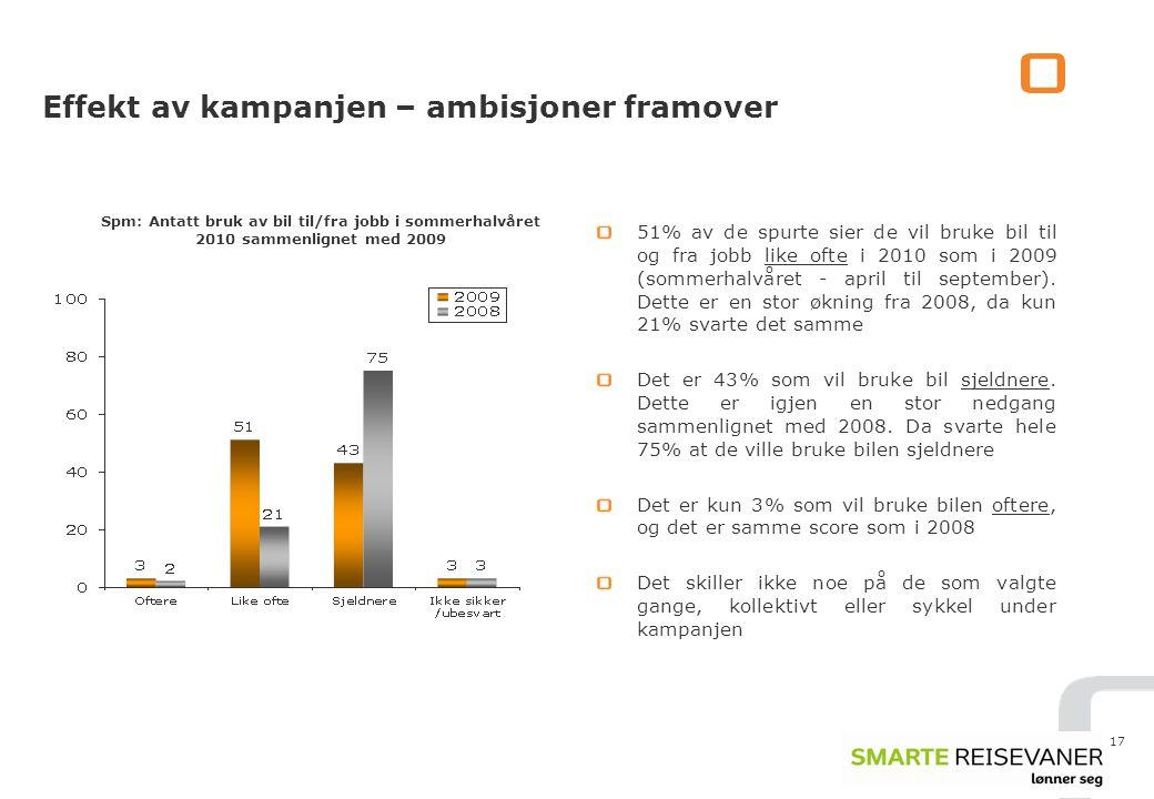 17 Effekt av kampanjen – ambisjoner framover 51% av de spurte sier de vil bruke bil til og fra jobb like ofte i 2010 som i 2009 (sommerhalvåret - april til september).